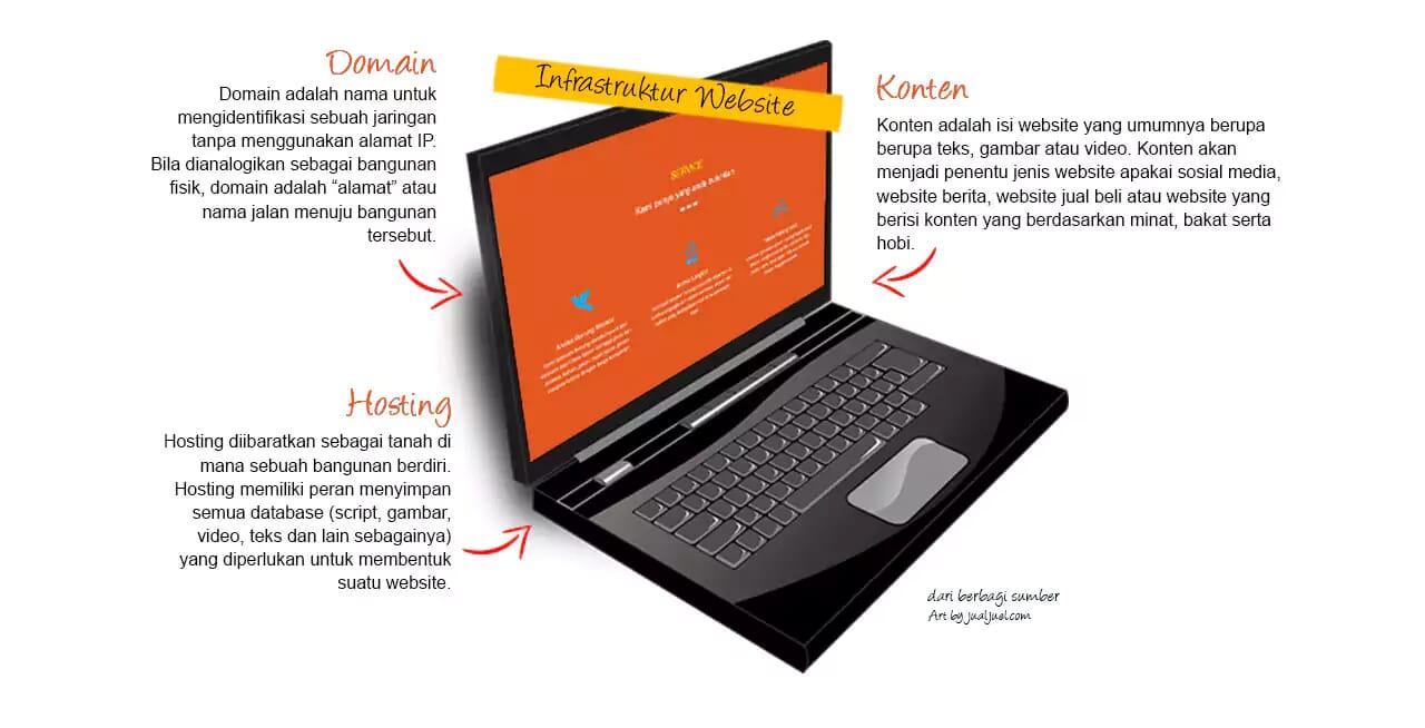 Infrastruktur Website